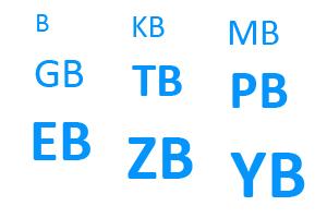 Las diferentes unidades en que se almacena la información en informática
