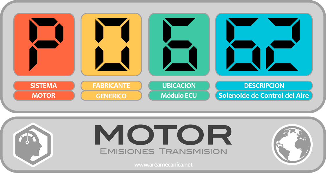 CODIGOS DE FALLA (P0600-P06FF) MOTOR | OBD2 | DTC