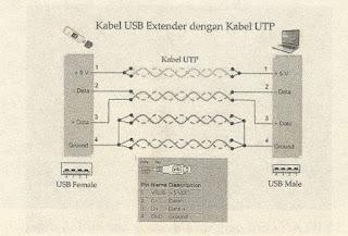skema menyambungkan kabel