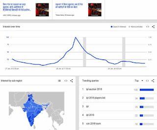 google trend me kya chal raha hai kaise pata kare