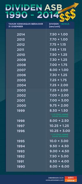 Dividen ASB dari 1990 hingga 2014