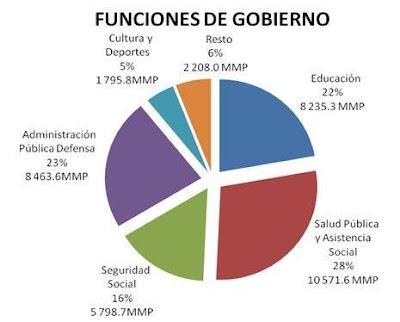El presupuesto de Cuba: entre la excelencia social y el saco roto empresarial