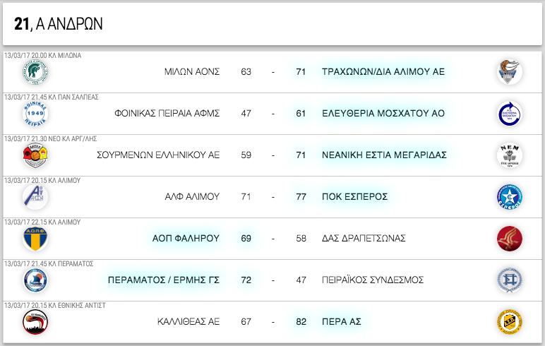 Α ΑΝΔΡΩΝ, 21η αγωνιστική. Αποτελέσματα, επόμενοι αγώνες κι η βαθμολογία