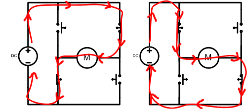 Current path through pairs of switches allowing control of motor direction