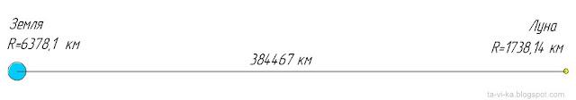 масштабы земли, луны, расстояние между ними