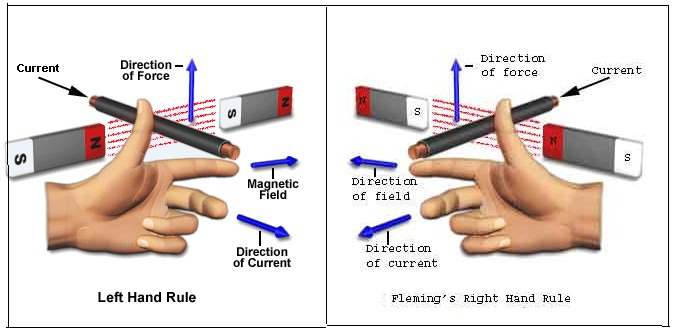 Fleming's Left And Right-Hand Rule