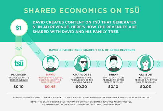 it is an amazing enquiry as well as is generally asked when individual has created a describe organization human relationship on it Tips: Boost Your Tsu Earnings