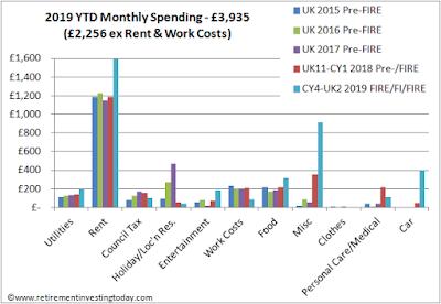 RIT Spending