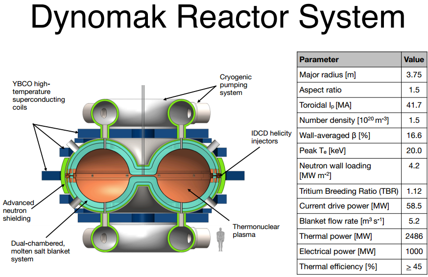Dynomak fusion details and summary of other nuclear fusion projects thumbnail