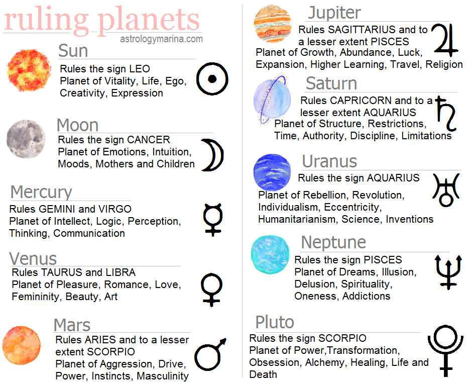 Zodiac Signs Ruling Planets - Pics about space