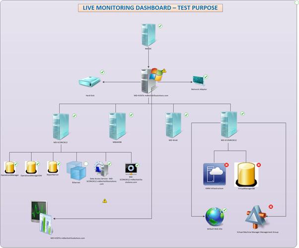 Microsoft Scom Diagram
