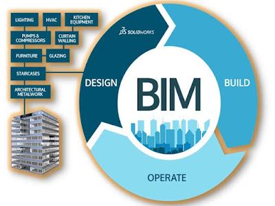 دلیل الافراد و الشركات نحو الـBIM