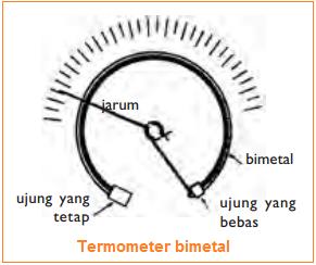 Gambar Termometer bimetal