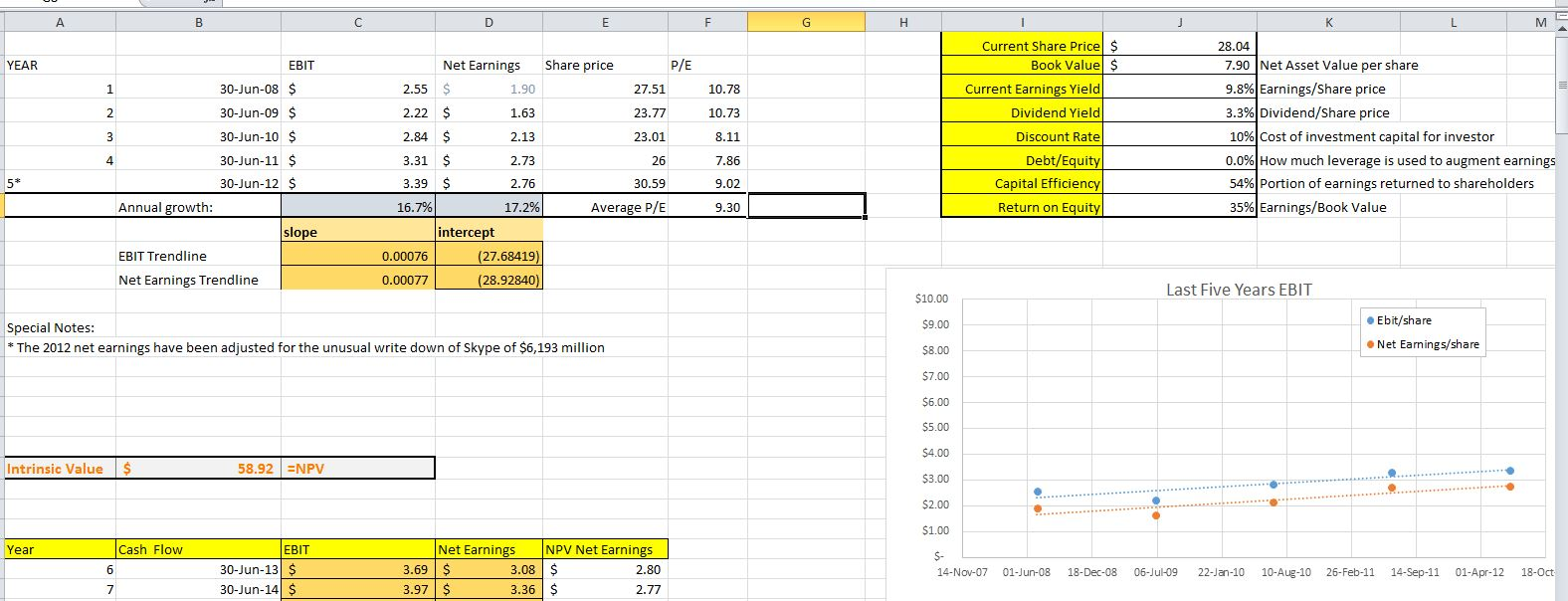 intrinsic value calculator excel template - canadian diversified investor september 2013