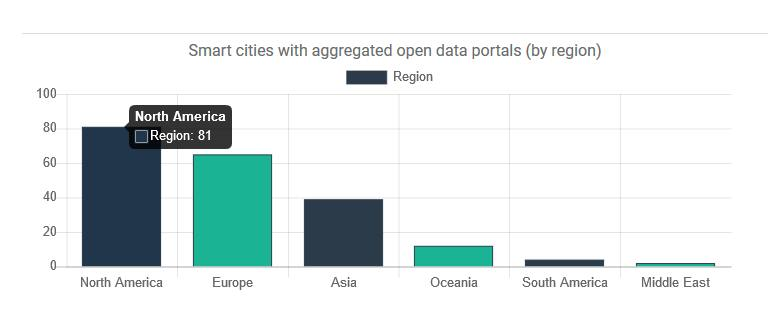 chart of number of city-level open data portals by region