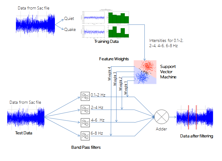 Applying Machine Learning to identify Earthquake Patterns: July 2013