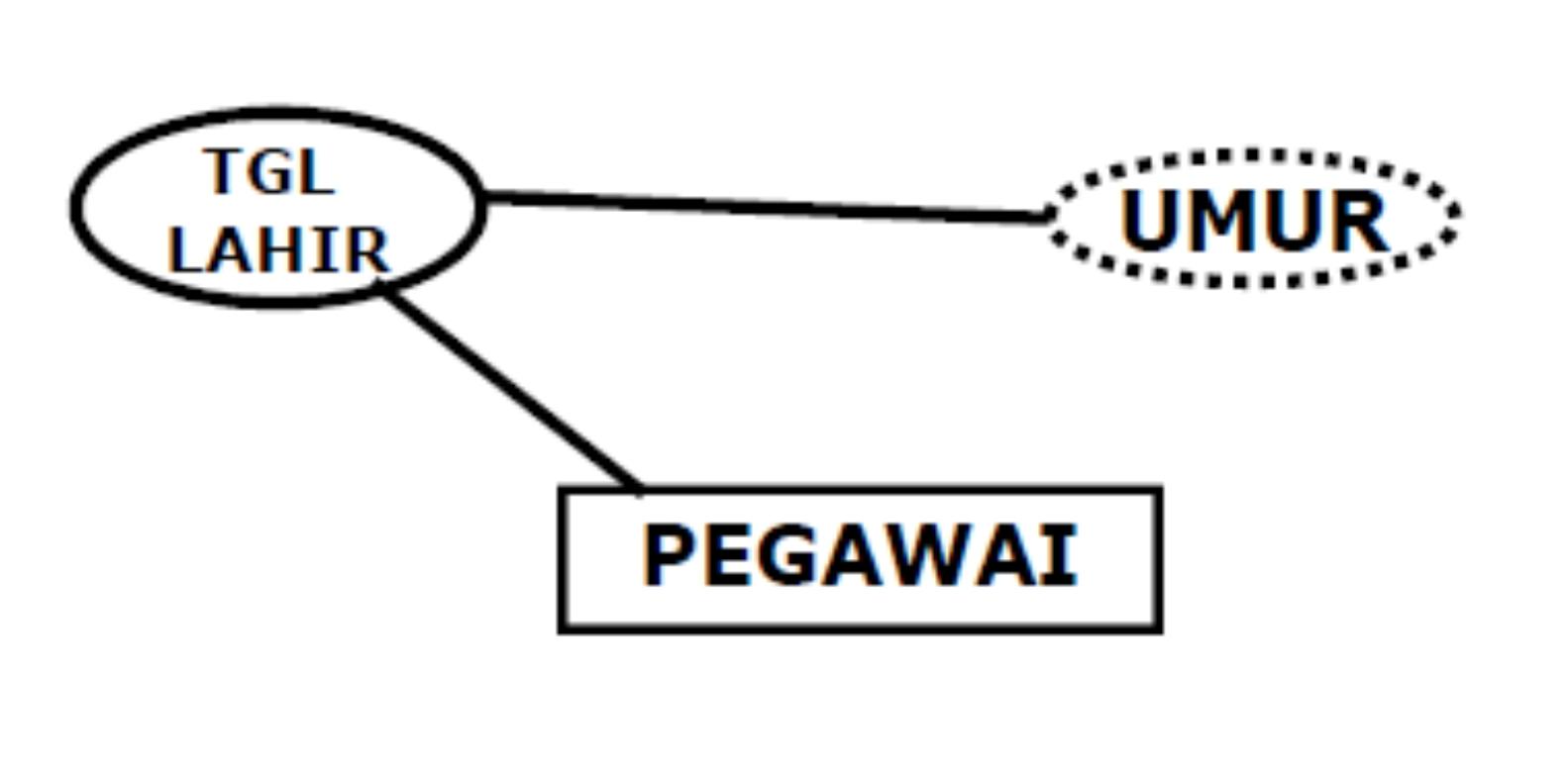 Jenis Jenis Atribut Information Technology