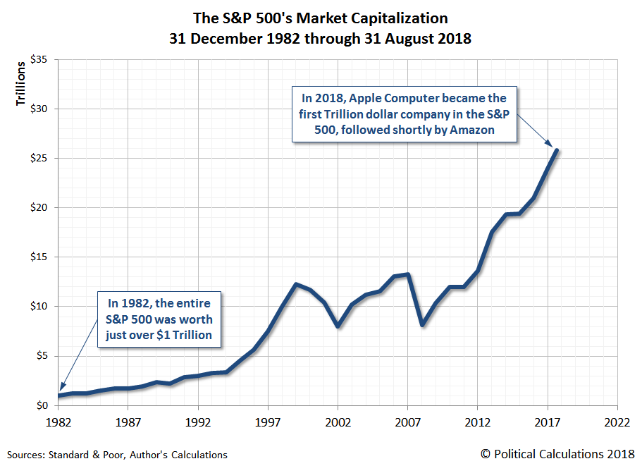 The S&P 500's Market Capitalization, 31 December 1982 through 31 August 2018