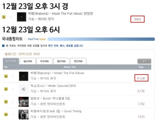 Hanteo fixes massive error in Big Bang's sales | Netizen Buzz