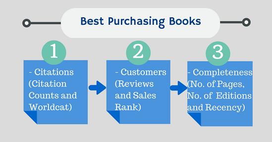 10 greatest procurement purchasing books ever written