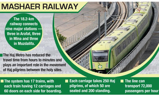 Hajj Metro Train Report 1437