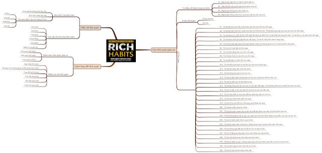 Mindmap Rich Habit - thói quen thành công của những triệu phú tự thân