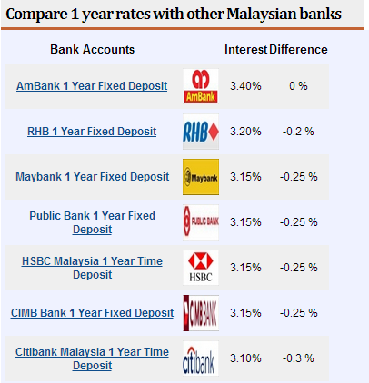 united bank fixed deposit rates 2013
