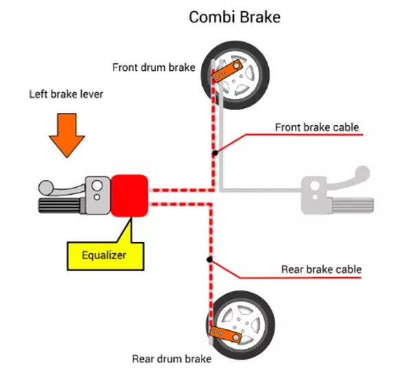 Integrated or Combi braking system