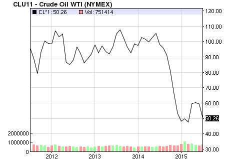 How do i trade wti crude oil on which platform