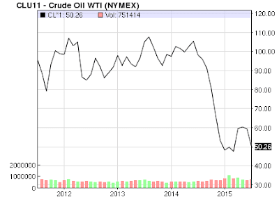 4 year WTI Nymex crude oil chart