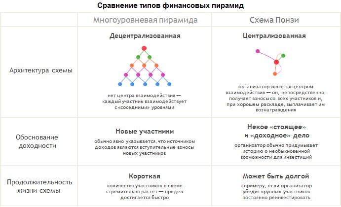 Сравнение многоуровневой финансовой пирамиды и схемы Понци
