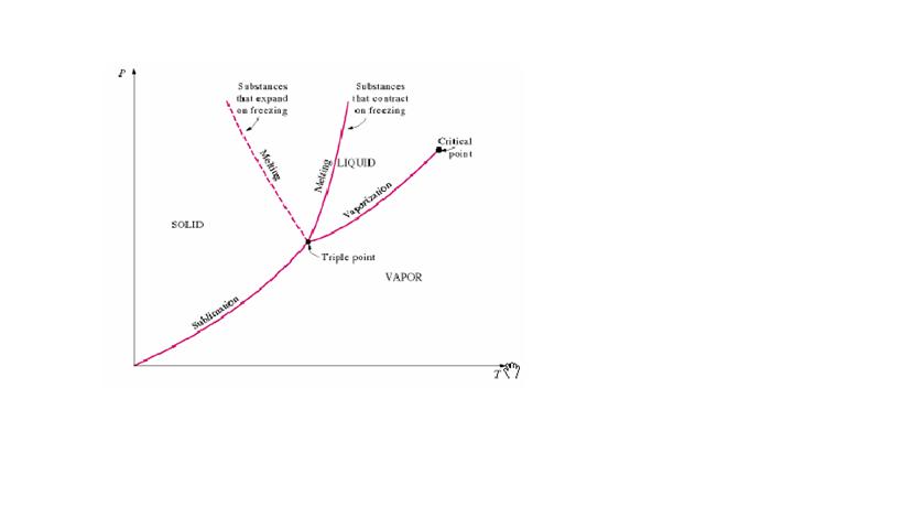 Kumpulan ilmu pendidikan dalam diagram p t keadaan ini nampak sebagaisuatu titik dan disebuttriple pointiple point air adalah ttr 001oc dan ptr 006113 kpa ccuart Choice Image