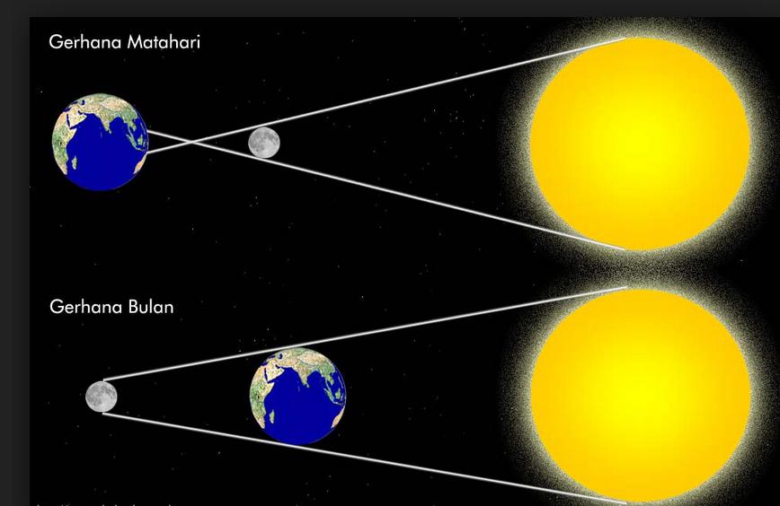 Gambar Perbedaan Gerhana Bulan dan Gerhana Matahari
