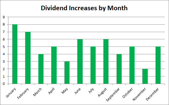 Dividend Growth Investing | Dividend Increases | Stocks | Investing | Financial Independence