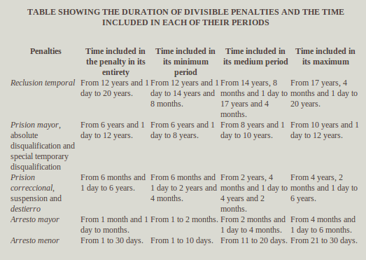 table showing the duration of divisible penalties