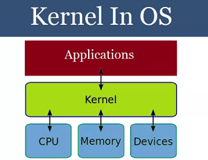 What is Kernel ? Explain Type of Kernel in Operating System Full Detail