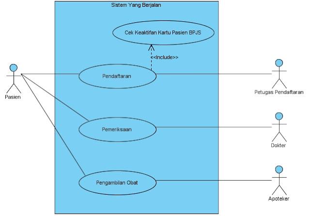 Belajar Star Uml - Use Case Diagram