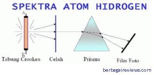 Percobaan Bohr - berbagaireviews.com