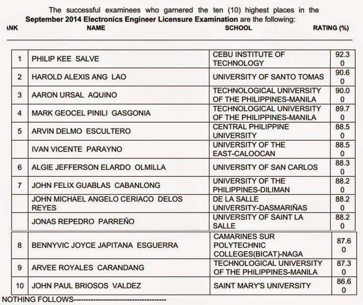 CIT grad tops ECE, SLSU grad tops ECT board exam September 2014