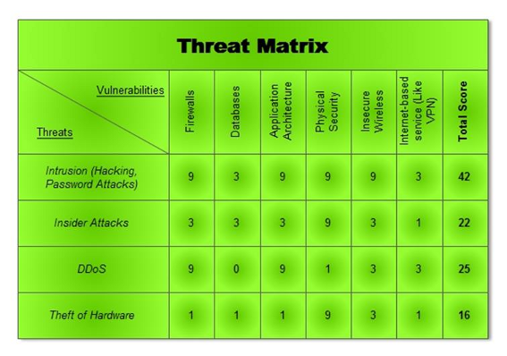 threat vulnerability risk assessment template - threat matrix mnibus