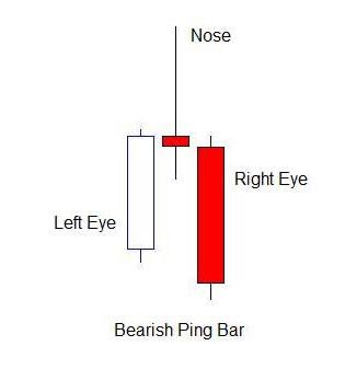 Bearish-Pin-Bar-Price-Action