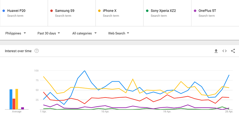 "Google Trends's ""Most Searched"" high-end mobile phones in Ph last April 2018"