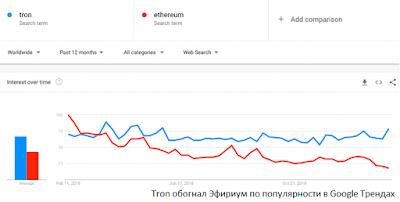 Tron обогнал Эфириум по популярности в Google Трендах