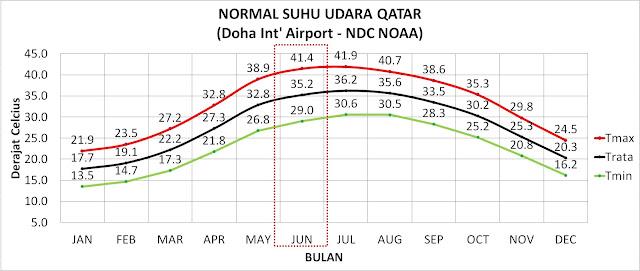 Pola Iklim - Normal suhu udara bulanan Qatar