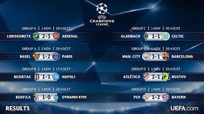 Hasil Liga Champions Tadi Malam 2 Nopember 2016