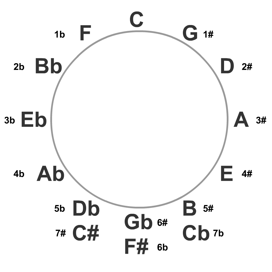 Welcome Circle Of Fifths Music
