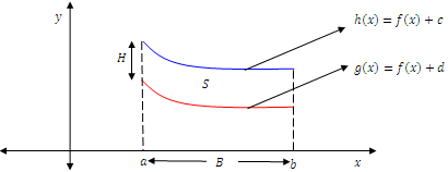 Área de un paralelogramo exótico