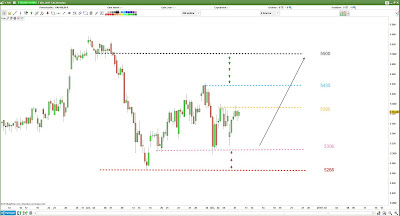 plan de trade CAC40 [08/12/17]
