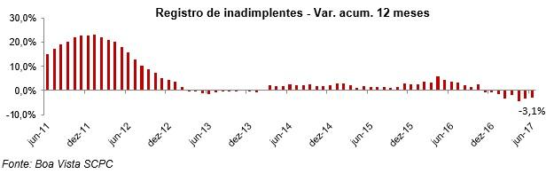 Inadimplência do consumidor cai 0,8% no 1º semestre, diz Boa Vista SCPC