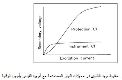 توصيل محول التيار مع اجهزة القياس والوقاية